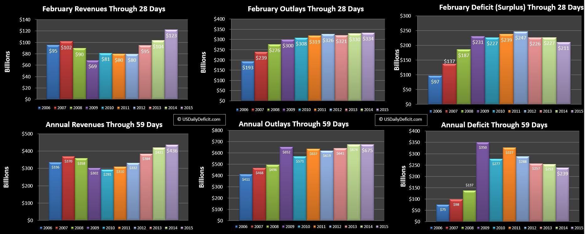 2015-02-28 USDD