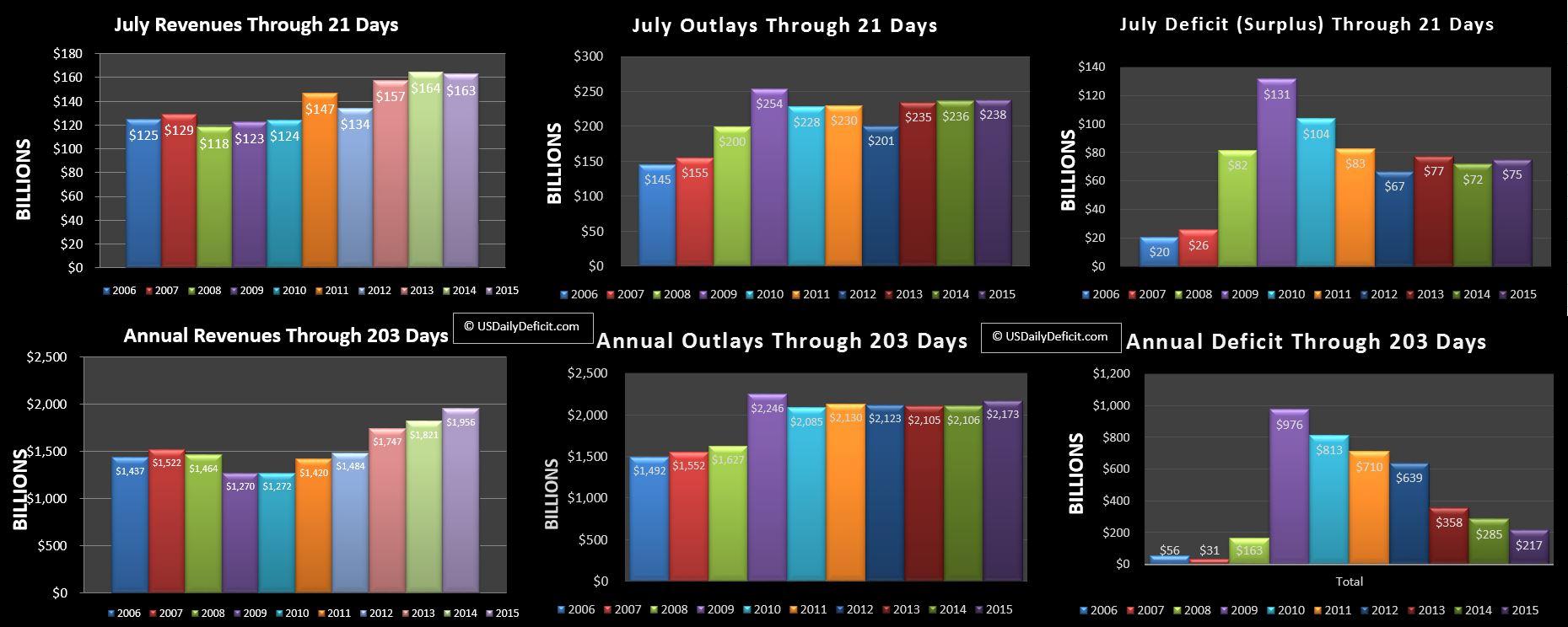 2015-07-21 USDD