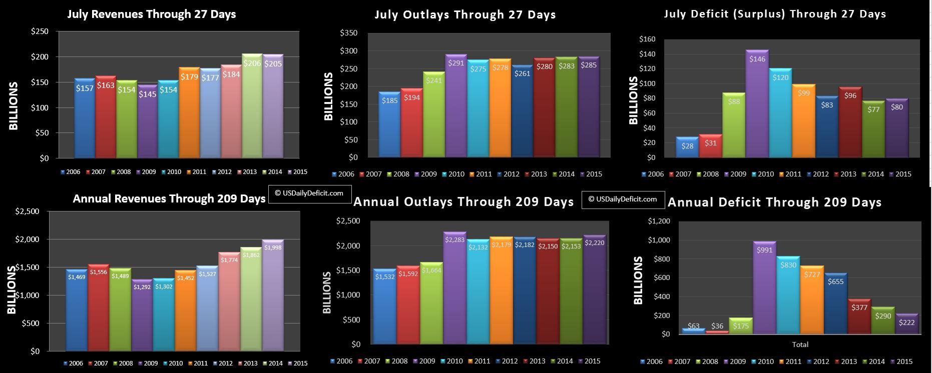 2015-07-27 USDD