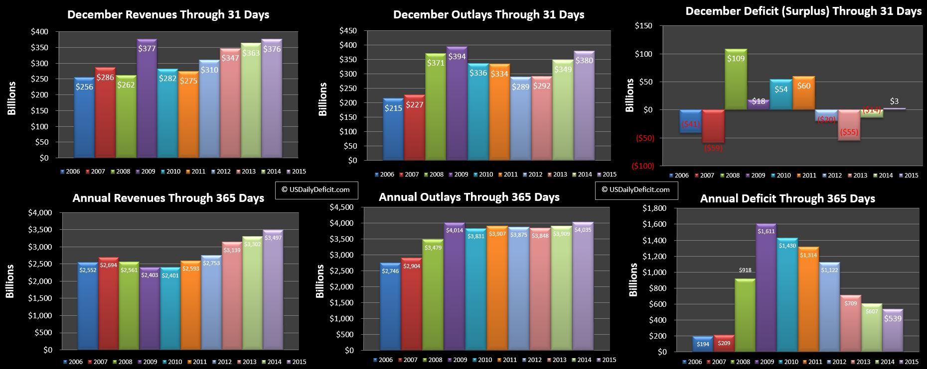 2015-12-31 USDD_B