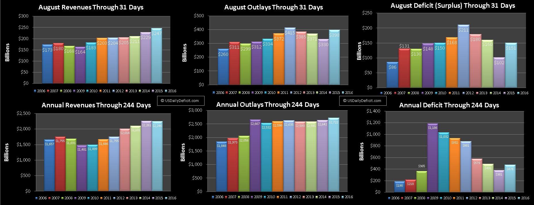 August-2016-USDD
